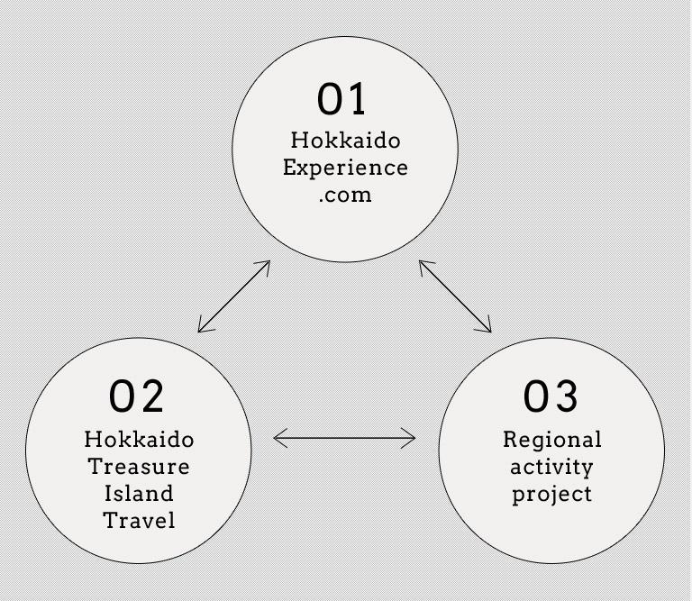 Hokkaido Experience.com Hokkaido Treasure Island Travel Regional activity project